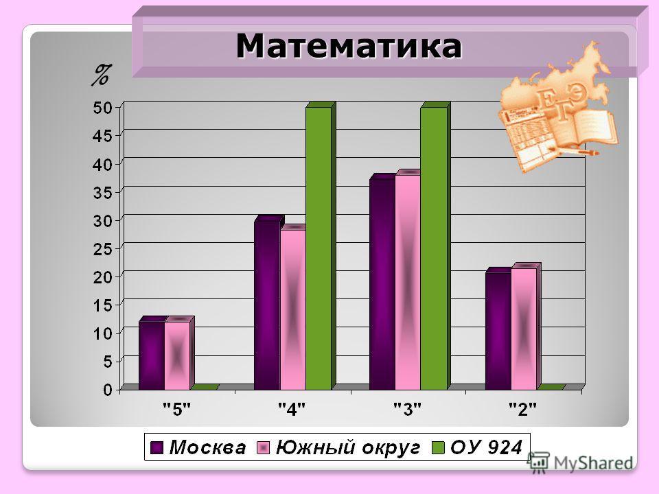 Математика %