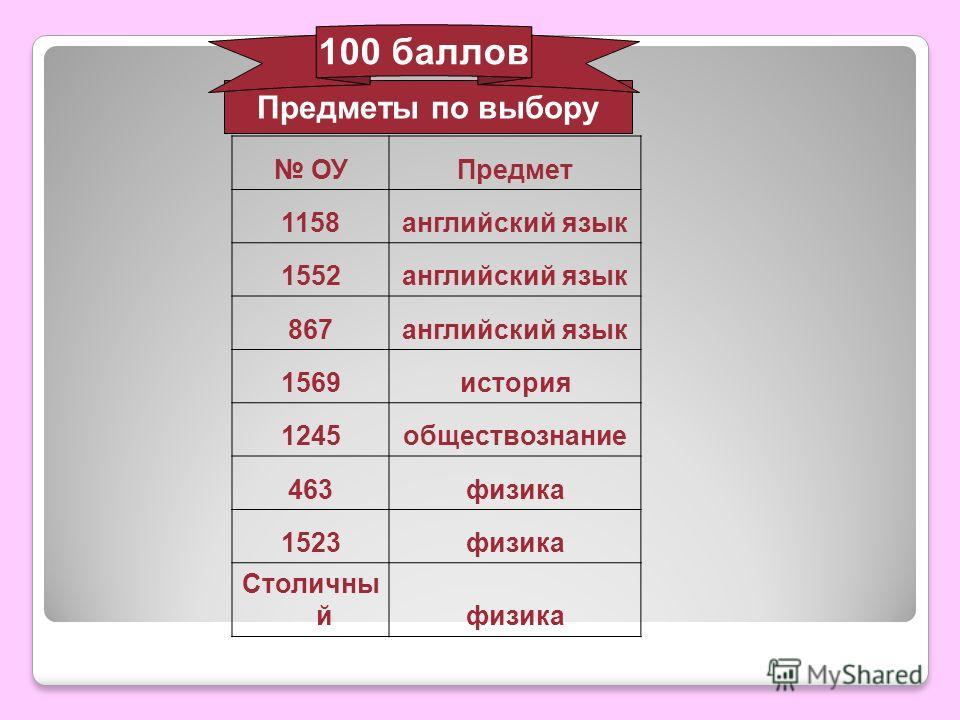 Предметы по выбору ОУПредмет 1158английский язык 1552английский язык 867английский язык 1569история 1245обществознание 463физика 1523физика Столичны йфизика 100 баллов