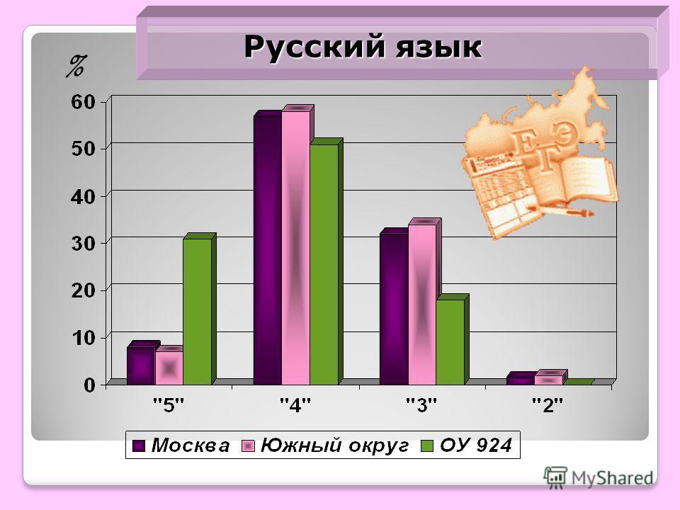 Русский язык %