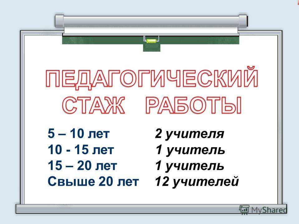 5 – 10 лет 2 учителя 10 - 15 лет 1 учитель 15 – 20 лет 1 учитель Свыше 20 лет 12 учителей