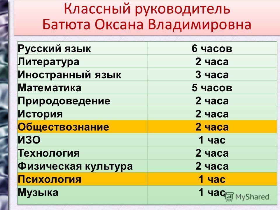 Классный руководитель Батюта Оксана В ладимировна Классный руководитель Батюта Оксана В ладимировна