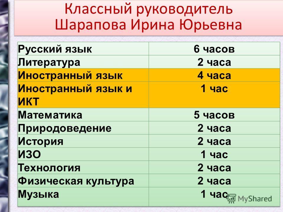 Классный руководитель Шарапова Ирина Юрьевна Классный руководитель Шарапова Ирина Юрьевна