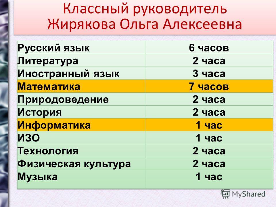 Классный руководитель Жирякова Ольга Алексеевна Классный руководитель Жирякова Ольга Алексеевна