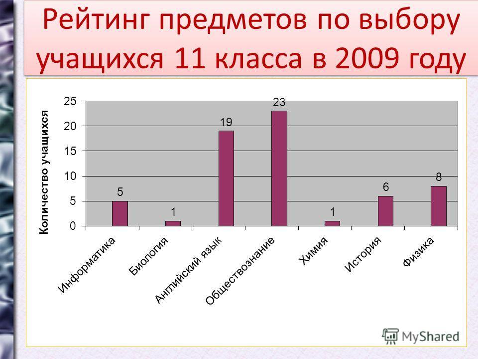 Рейтинг предметов по выбору учащихся 11 класса в 2009 году
