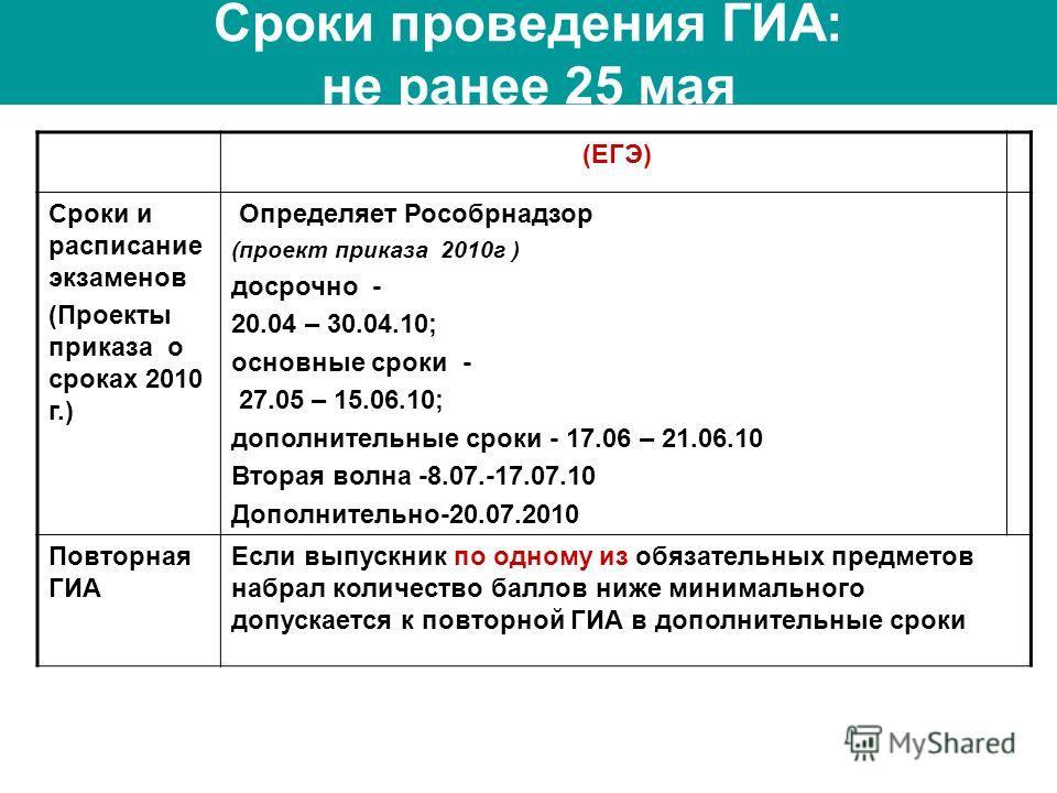 Сроки проведения ГИА: не ранее 25 мая (ЕГЭ) Сроки и расписание экзаменов (Проекты приказа о сроках 2010 г.) Определяет Рособрнадзор (проект приказа 2010г ) досрочно - 20.04 – 30.04.10; основные сроки - 27.05 – 15.06.10; дополнительные сроки - 17.06 –
