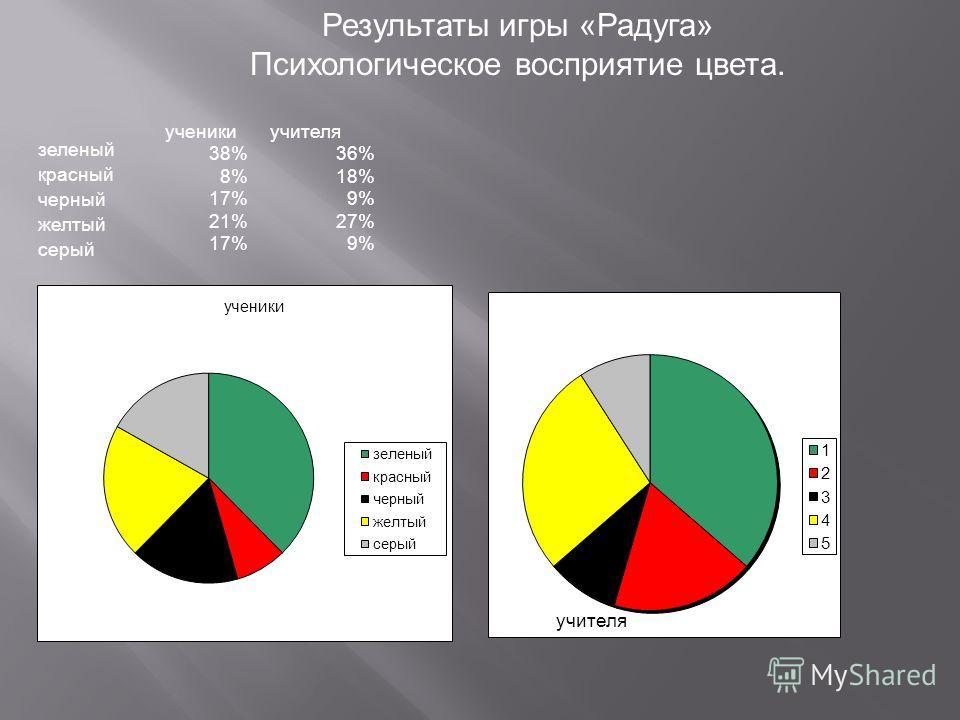 зеленый красный черный желтый серый ученики 38% 8% 17% 21% 17% учителя 36% 18% 9% 27% 9% Результаты игры «Радуга» Психологическое восприятие цвета.