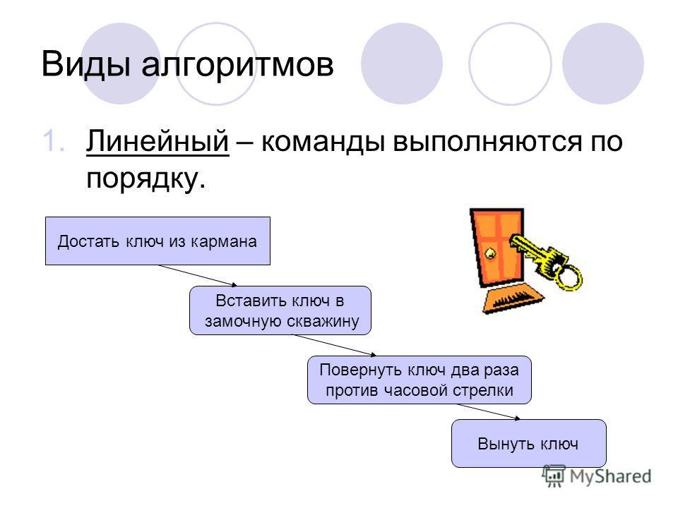 Виды алгоритмов 1.Линейный – команды выполняются по порядку. Достать ключ из кармана Вставить ключ в замочную скважину Повернуть ключ два раза против часовой стрелки Вынуть ключ