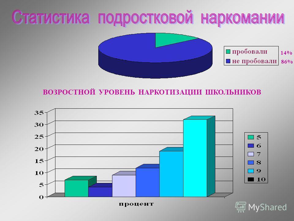 14% 86% ВОЗРОСТНОЙ УРОВЕНЬ НАРКОТИЗАЦИИ ШКОЛЬНИКОВ