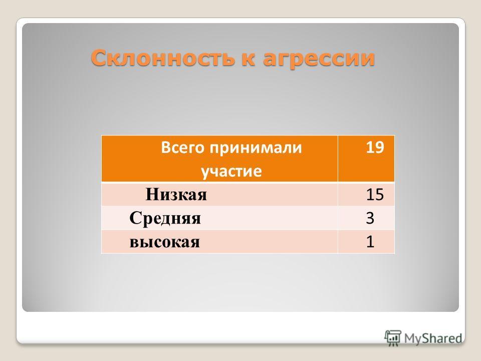 Склонность к агрессии Склонность к агрессии Всего принимали участие 19 Низкая 15 Средняя 3 высокая 1