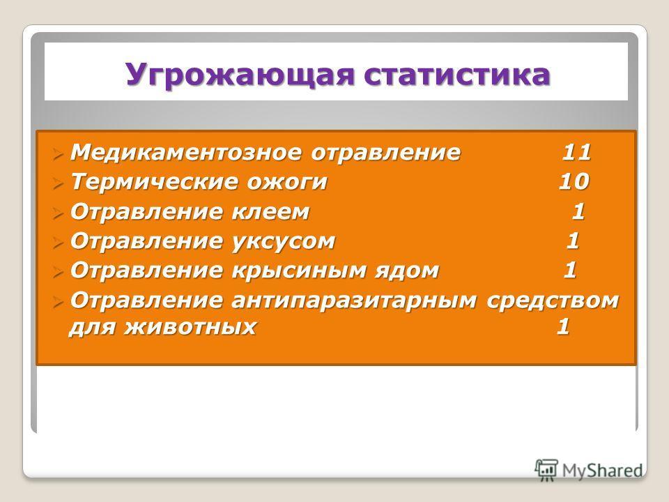 Угрожающая статистика Медикаментозное отравление 11 Медикаментозное отравление 11 Термические ожоги 10 Термические ожоги 10 Отравление клеем 1 Отравление клеем 1 Отравление уксусом 1 Отравление уксусом 1 Отравление крысиным ядом 1 Отравление крысиным
