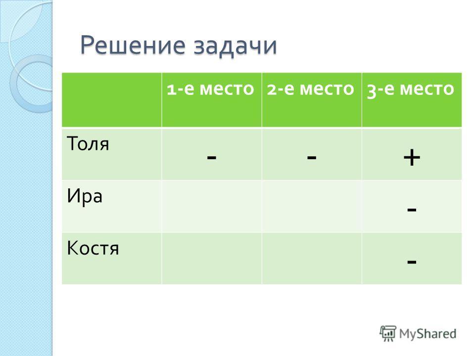 Решение задачи 1- е место 2- е место 3- е место Толя --+ Ира - Костя -