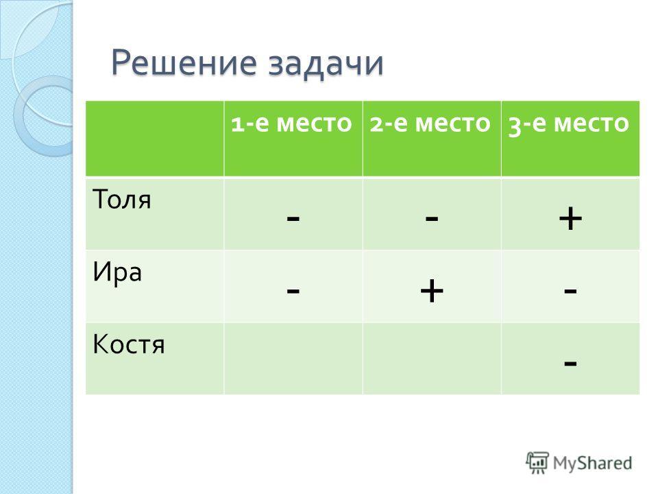 Решение задачи 1- е место 2- е место 3- е место Толя --+ Ира -+- Костя -