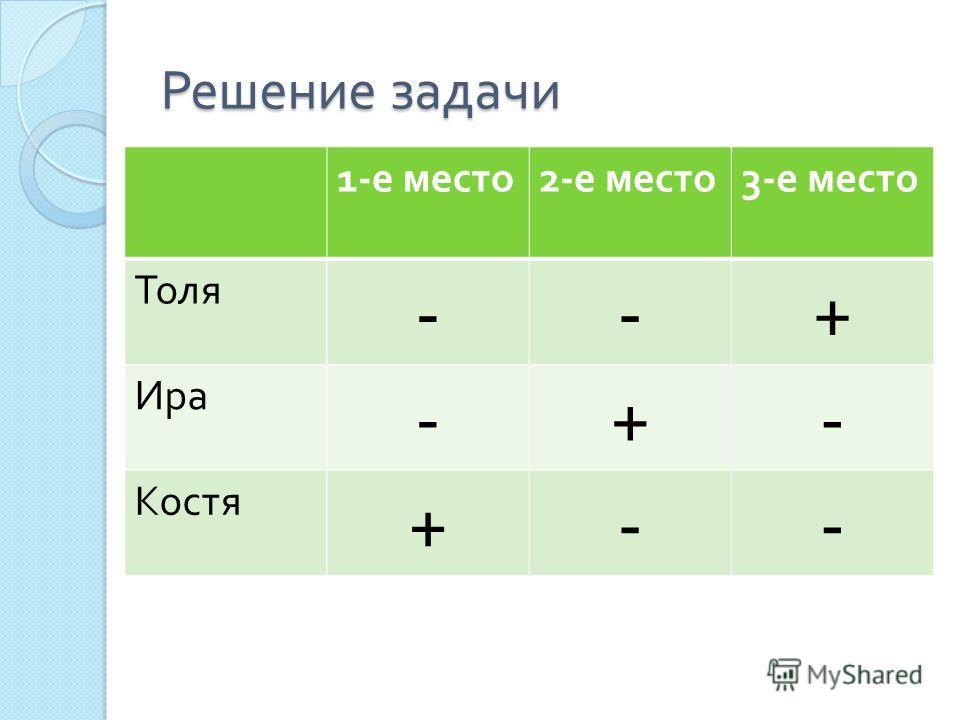 Решение задачи 1- е место 2- е место 3- е место Толя --+ Ира -+- Костя +--