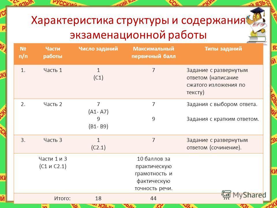 Характеристика структуры и содержания экзаменационной работы п/п Части работы Число заданийМаксимальный первичный балл Типы заданий 1.Часть 11 (С1) 7Задание с развернутым ответом (написание сжатого изложения по тексту) 2.Часть 27 (А1- А7) 9 (В1- В9)