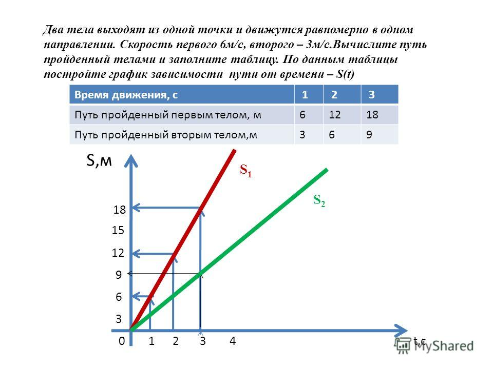 Два тела выходят из одной точки и движутся равномерно в одном направлении. Скорость первого 6м/с, второго – 3м/с.Вычислите путь пройденный телами и заполните таблицу. По данным таблицы постройте график зависимости пути от времени – S(t) S,м 18 15 12