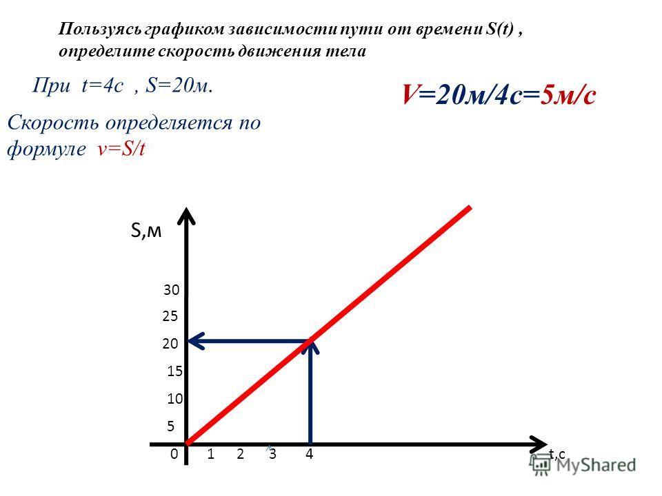 Пользуясь графиком зависимости пути от времени S(t), определите скорость движения тела S,м 30 25 20 15 10 5 0 1 2 3 4 t,c При t=4c, S=20м. Скорость определяется по формуле v=S/t V=20м/4с=5м/с