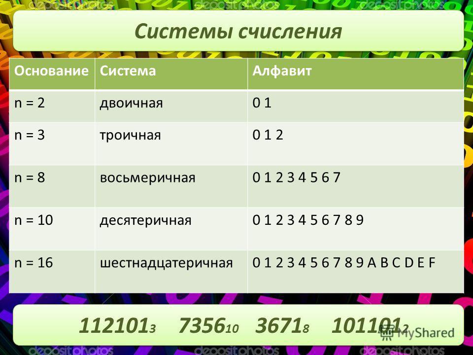 Системы счисления ОснованиеСистемаАлфавит n = 2двоичная0 1 n = 3троичная0 1 2 n = 8восьмеричная0 1 2 3 4 5 6 7 n = 10десятеричная0 1 2 3 4 5 6 7 8 9 n = 16шестнадцатеричная0 1 2 3 4 5 6 7 8 9 A B C D E F 112101 3 7356 10 3671 8 101101 2