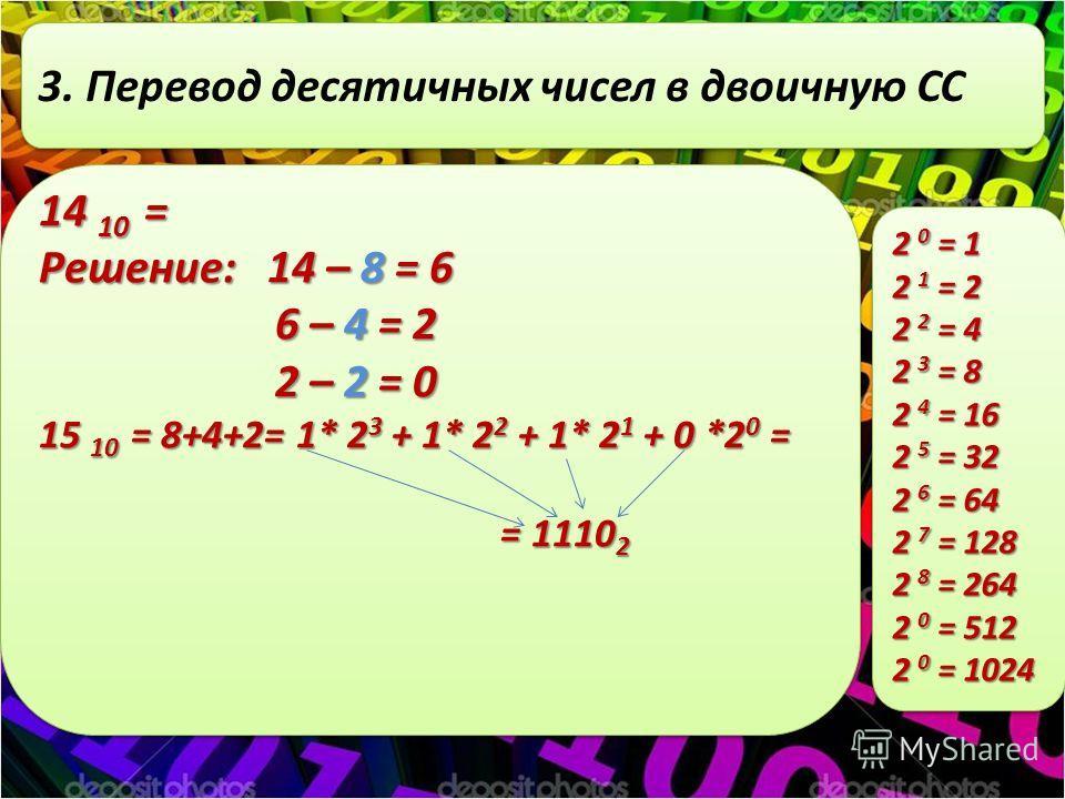 3. Перевод десятичных чисел в двоичную СС 14 10 = Решение: 14 – 8 = 6 6 – 4 = 2 6 – 4 = 2 2 – 2 = 0 2 – 2 = 0 15 10 = 8+4+2= 1* 2 3 + 1* 2 2 + 1* 2 1 + 0 *2 0 = = 1110 2 = 1110 2 14 10 = Решение: 14 – 8 = 6 6 – 4 = 2 6 – 4 = 2 2 – 2 = 0 2 – 2 = 0 15