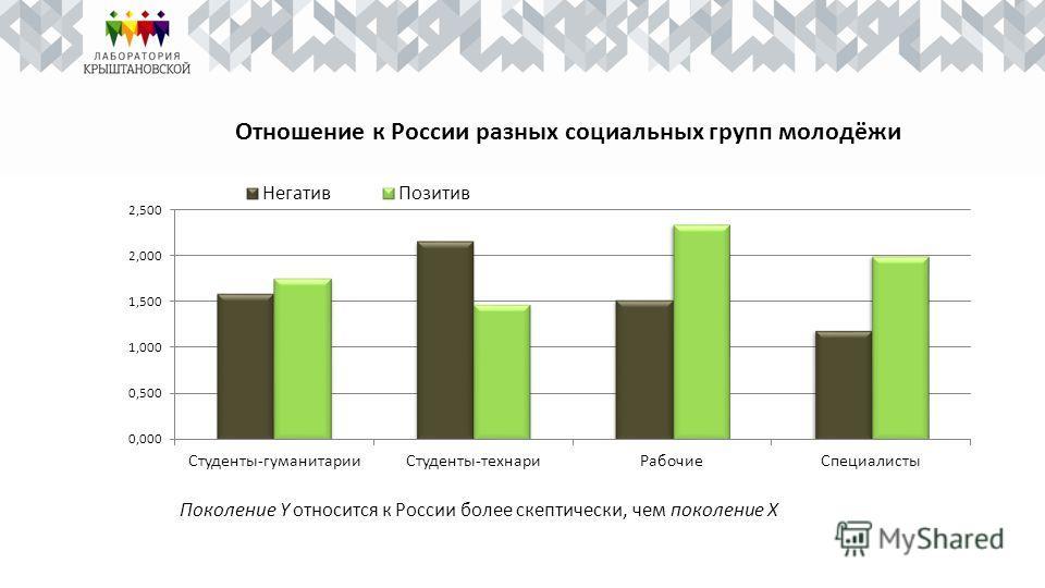 Отношение к России разных социальных групп молодёжи Поколение Y относится к России более скептически, чем поколение Х
