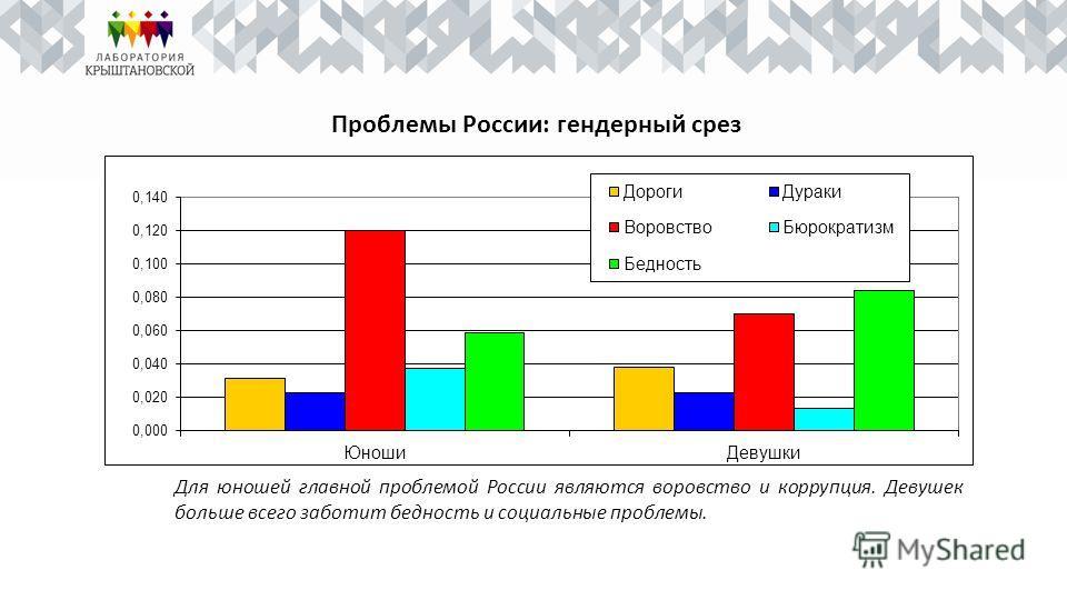 Проблемы России: гендерный срез Для юношей главной проблемой России являются воровство и коррупция. Девушек больше всего заботит бедность и социальные проблемы.