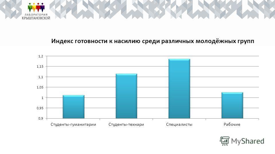 Индекс готовности к насилию среди различных молодёжных групп