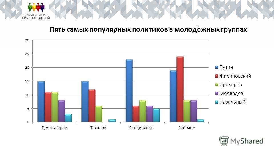 Пять самых популярных политиков в молодёжных группах