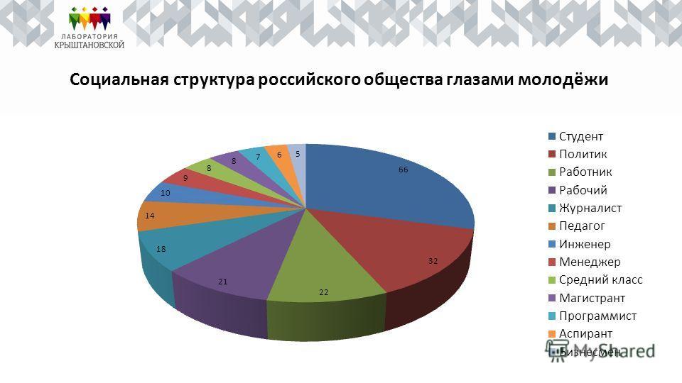 Социальная структура российского общества глазами молодёжи