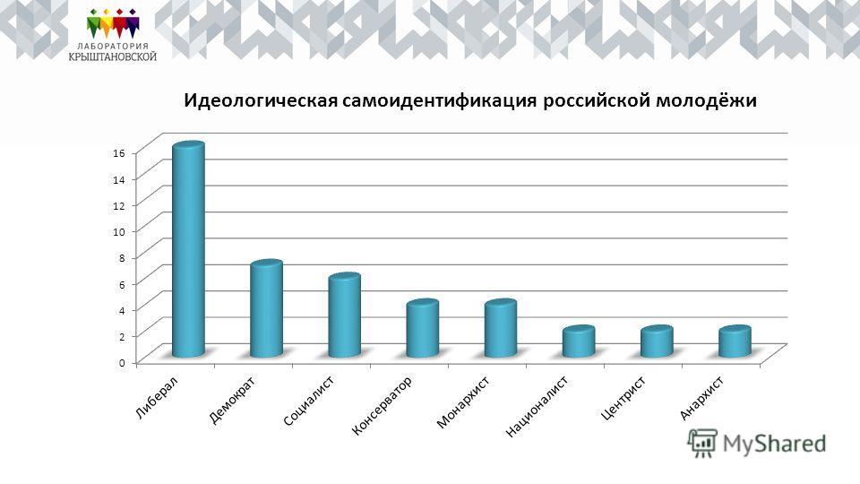 Идеологическая самоидентификация российской молодёжи
