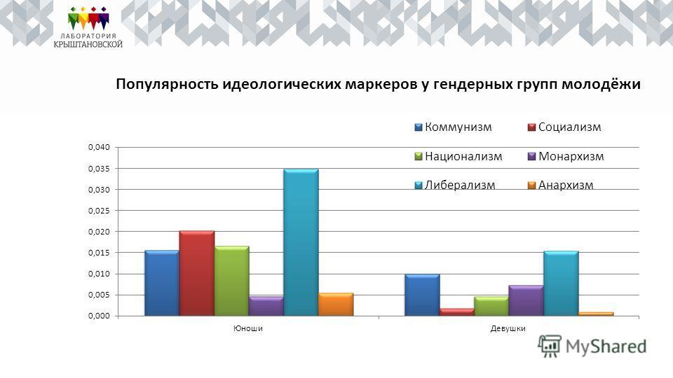 Популярность идеологических маркеров у гендерных групп молодёжи