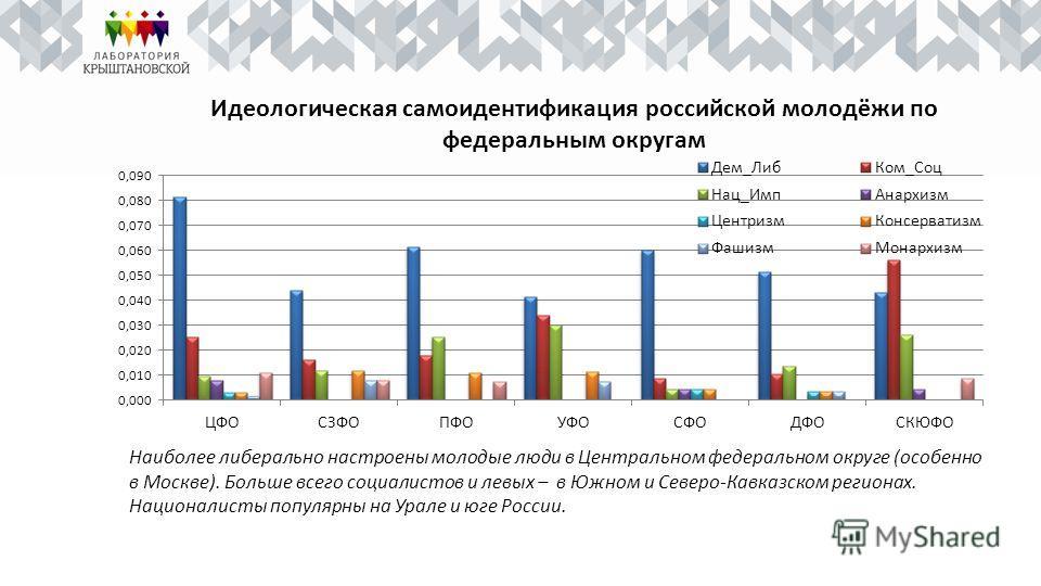 Идеологическая самоидентификация российской молодёжи по федеральным округам Наиболее либерально настроены молодые люди в Центральном федеральном округе (особенно в Москве). Больше всего социалистов и левых – в Южном и Северо-Кавказском регионах. Наци