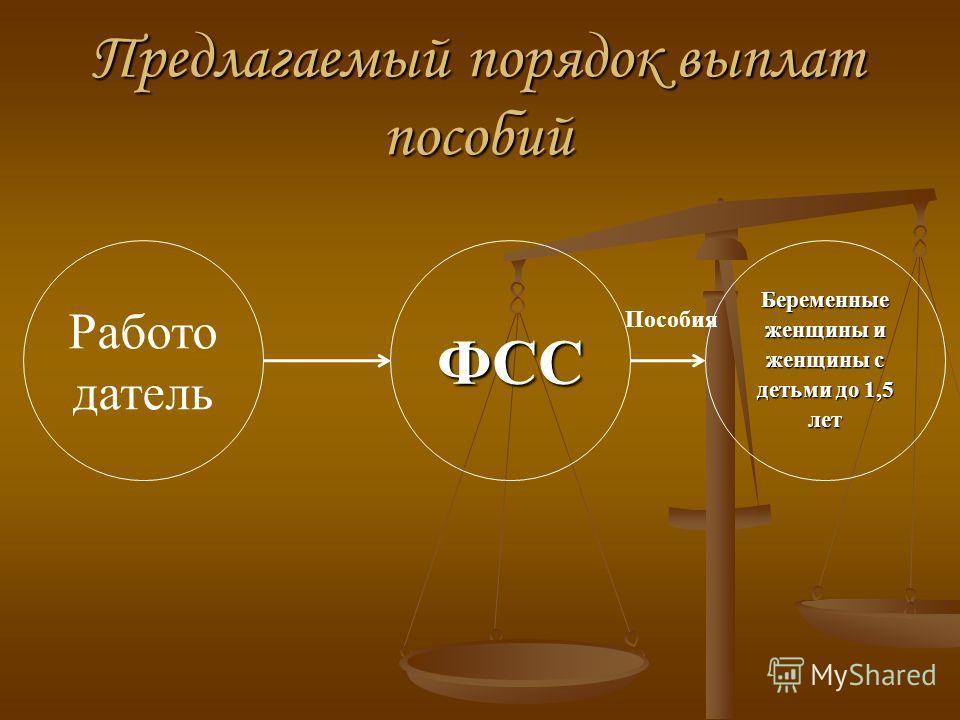 Предлагаемый порядок выплат пособий ФСС Беременные женщины и женщины с детьми до 1,5 лет Работо датель Пособия