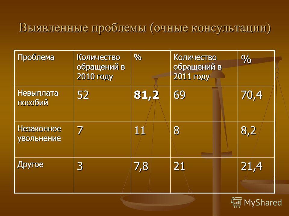 Выявленные проблемы (очные консультации) Проблема Количество обращений в 2010 году % Количество обращений в 2011 году % Невыплата пособий 5281,26970,4 Незаконное увольнение 71188,2 Другое37,82121,4
