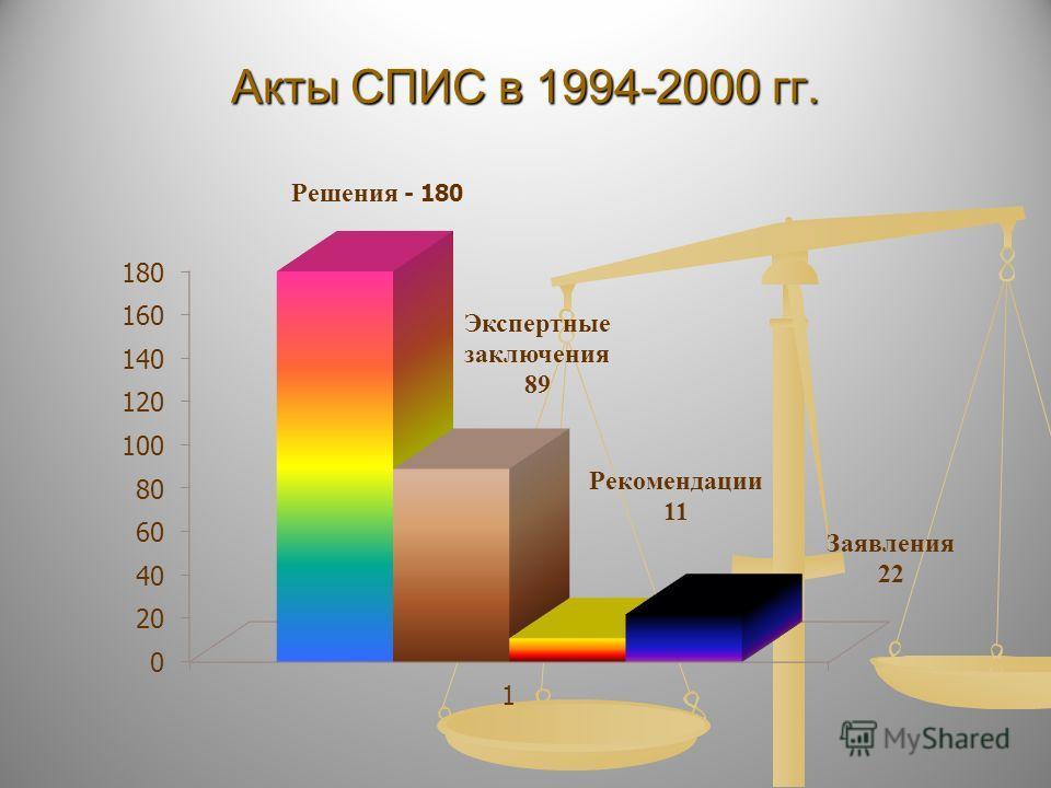 Акты СПИС в 1994-2000 гг.
