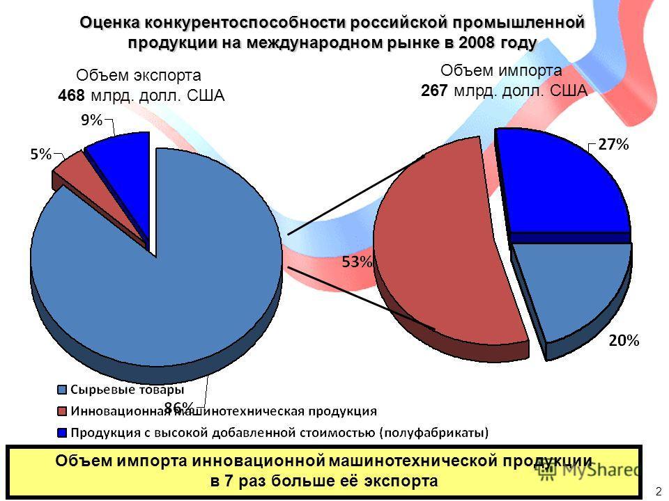 Оценка конкурентоспособности российской промышленной продукции на международном рынке в 2008 году 2 Объем экспорта 468 млрд. долл. США Объем импорта 267 млрд. долл. США Объем импорта инновационной машинотехнической продукции в 7 раз больше её экспорт