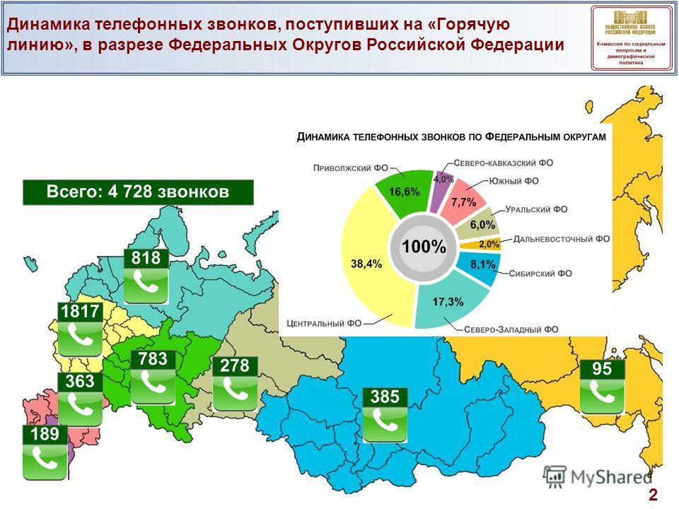 Динамика телефонных звонков, поступивших на «Горячую линию», в разрезе Федеральных Округов Российской Федерации 2
