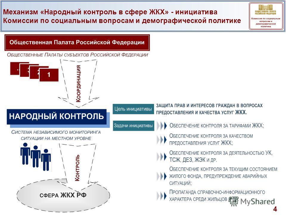 Механизм «Народный контроль в сфере ЖКХ» - инициатива Комиссии по социальным вопросам и демографической политике 4
