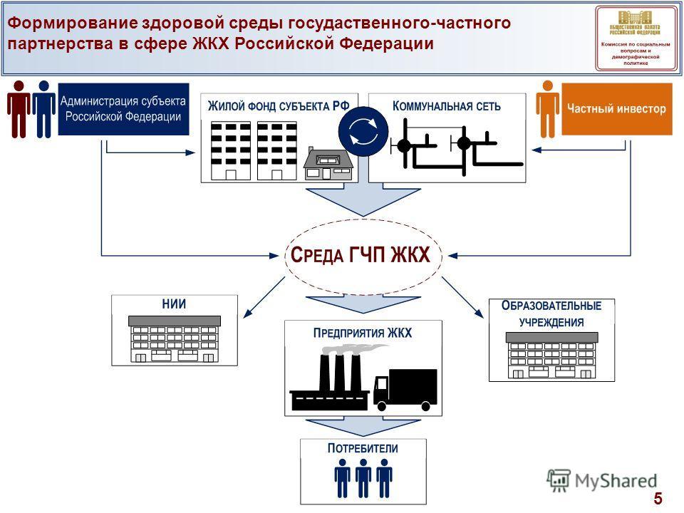 Формирование здоровой среды госудаственного-частного партнерства в сфере ЖКХ Российской Федерации 5