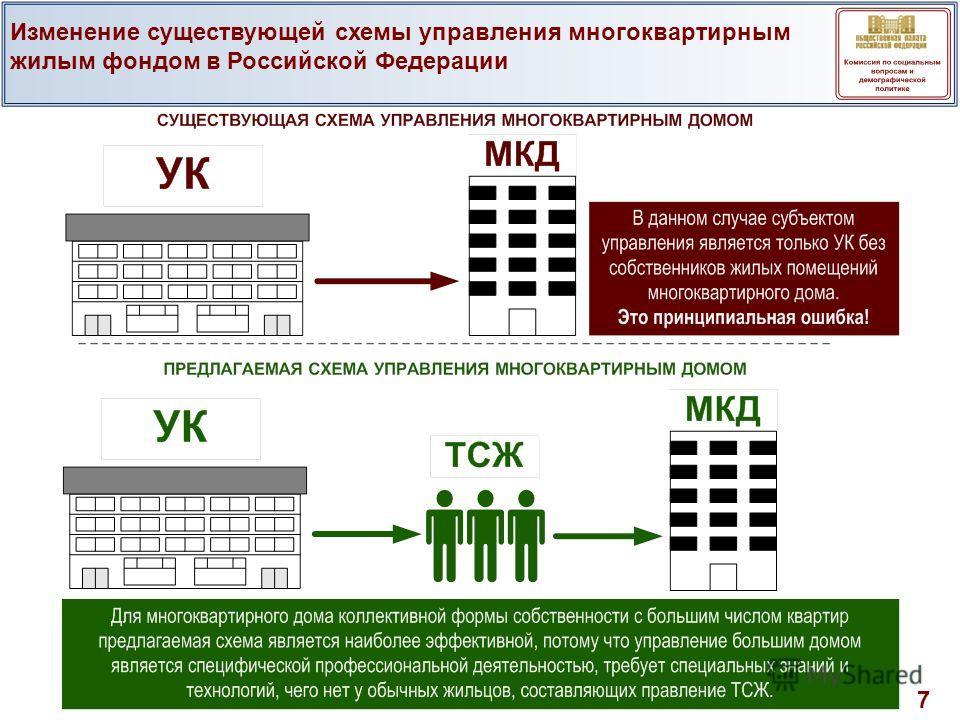 7 Изменение существующей схемы управления многоквартирным жилым фондом в Российской Федерации