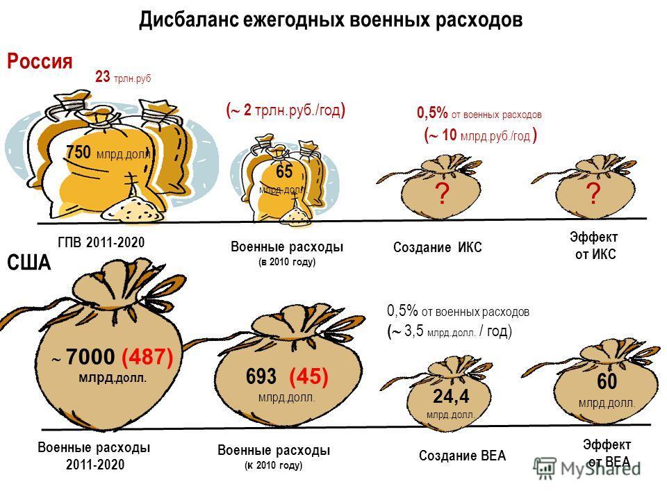 Дисбаланс ежегодных военных расходов Россия США 693 (45) млрд.долл. Военные расходы ( к 2010 году) 24,4 млрд.долл. Создание BEA 0,5% от военных расходов ( 3,5 млрд.долл. / год) Эффект от BEA 60 млрд.долл. 65 млрд.долл. Военные расходы (в 2010 году) Г