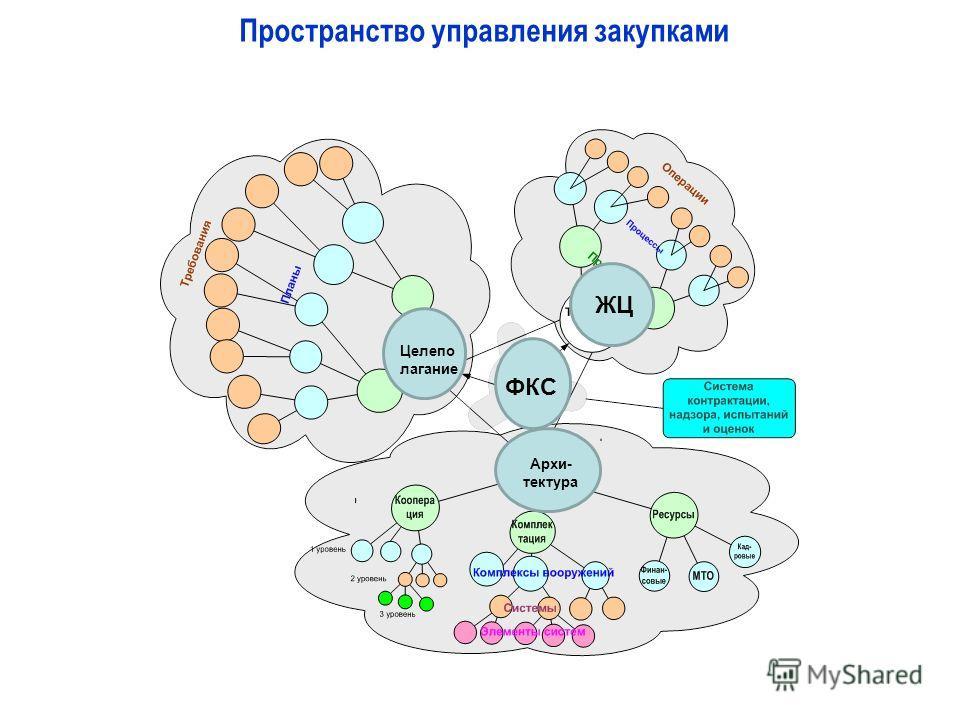 Пространство управления закупками ФКС ЖЦ Целепо лагание Архи- тектура