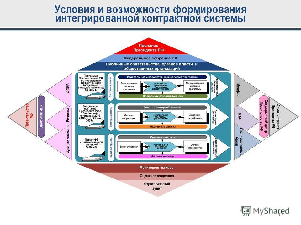 Условия и возможности формирования интегрированной контрактной системы 17