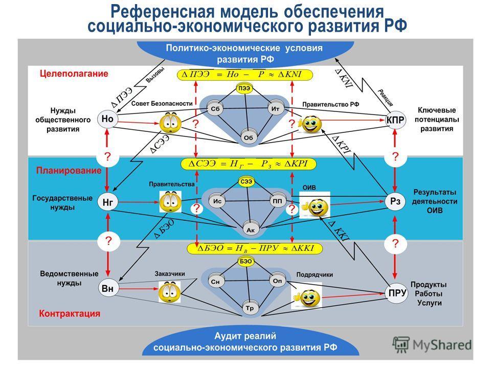 Референсная модель обеспечения социально-экономического развития РФ