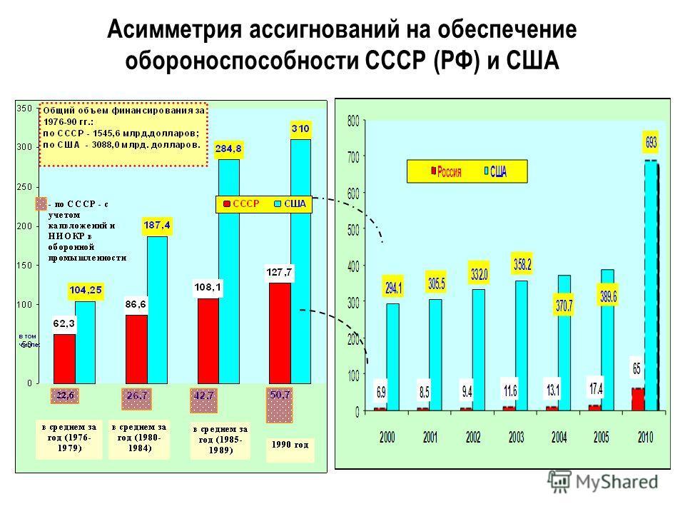 Асимметрия ассигнований на обеспечение обороноспособности СССР (РФ) и США