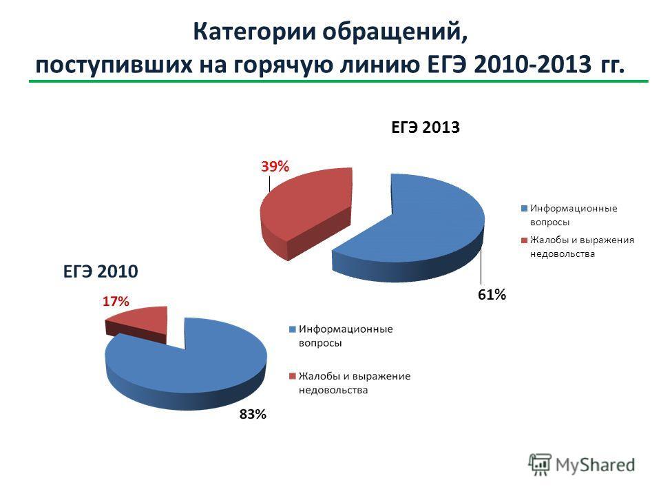 Категории обращений, поступивших на горячую линию ЕГЭ 2010-2013 гг.