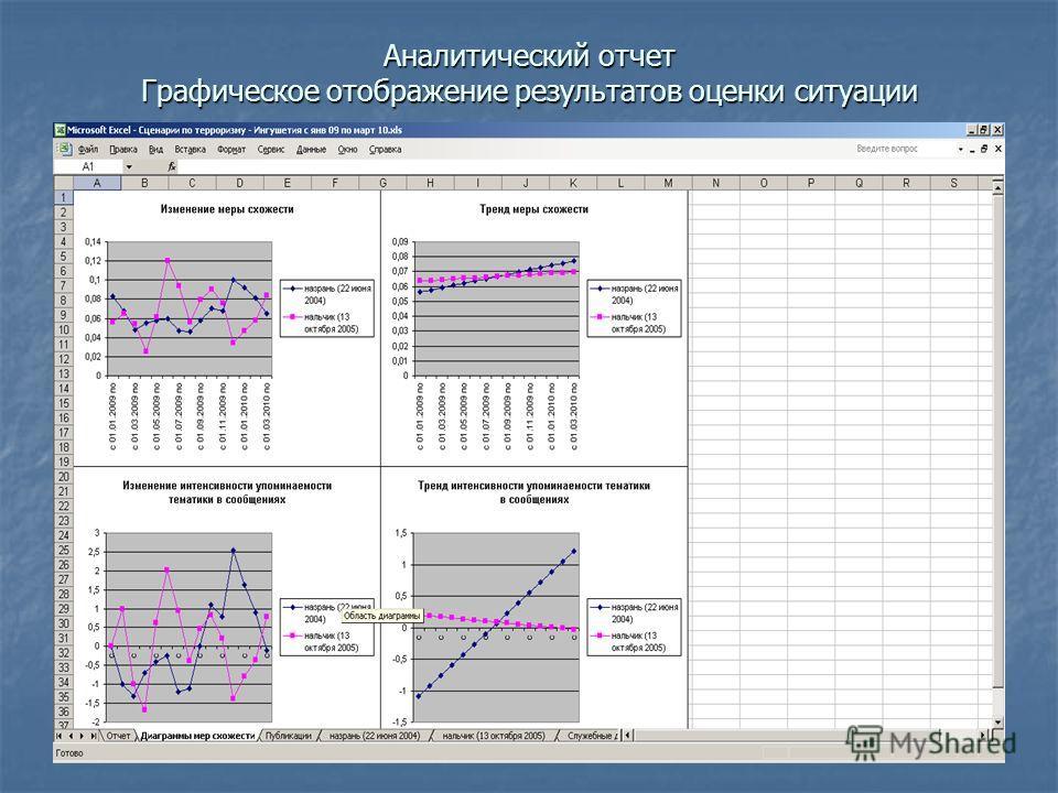 Аналитический отчет Графическое отображение результатов оценки ситуации