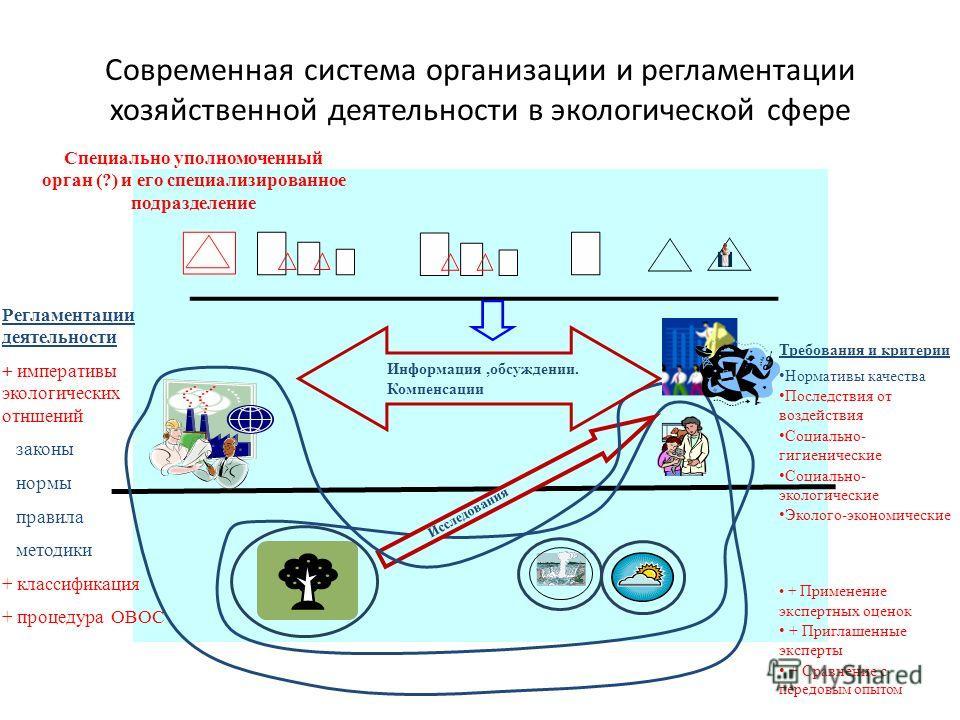 Современная система организации и регламентации хозяйственной деятельности в экологической сфере Регламентации деятельности + императивы экологических отншений законы нормы правила методики + классификация + процедура ОВОС Требования и критерии Норма
