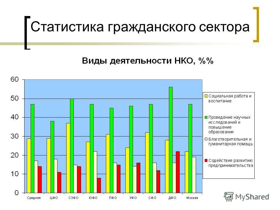 10 Статистика гражданского сектора
