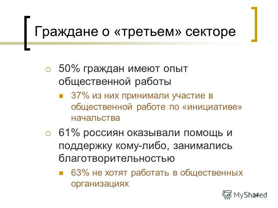 14 Граждане о «третьем» секторе 50% граждан имеют опыт общественной работы 37% из них принимали участие в общественной работе по «инициативе» начальства 61% россиян оказывали помощь и поддержку кому-либо, занимались благотворительностью 63% не хотят