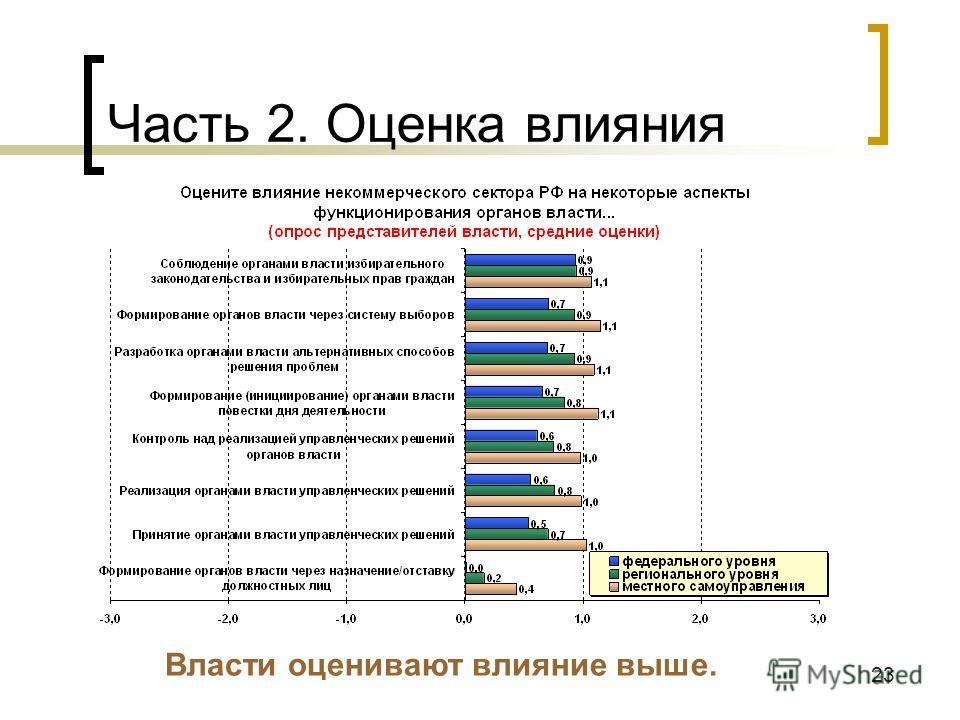 23 Часть 2. Оценка влияния Власти оценивают влияние выше.