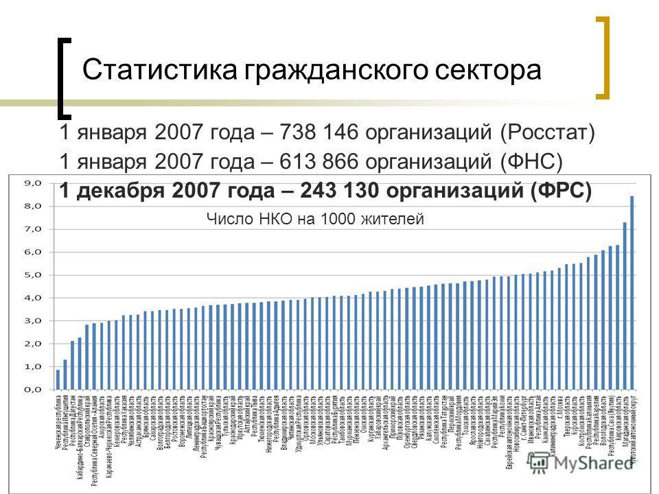 7 Статистика гражданского сектора 1 января 2007 года – 738 146 организаций (Росстат) 1 января 2007 года – 613 866 организаций (ФНС) 1 декабря 2007 года – 243 130 организаций (ФРС) Число НКО на 1000 жителей